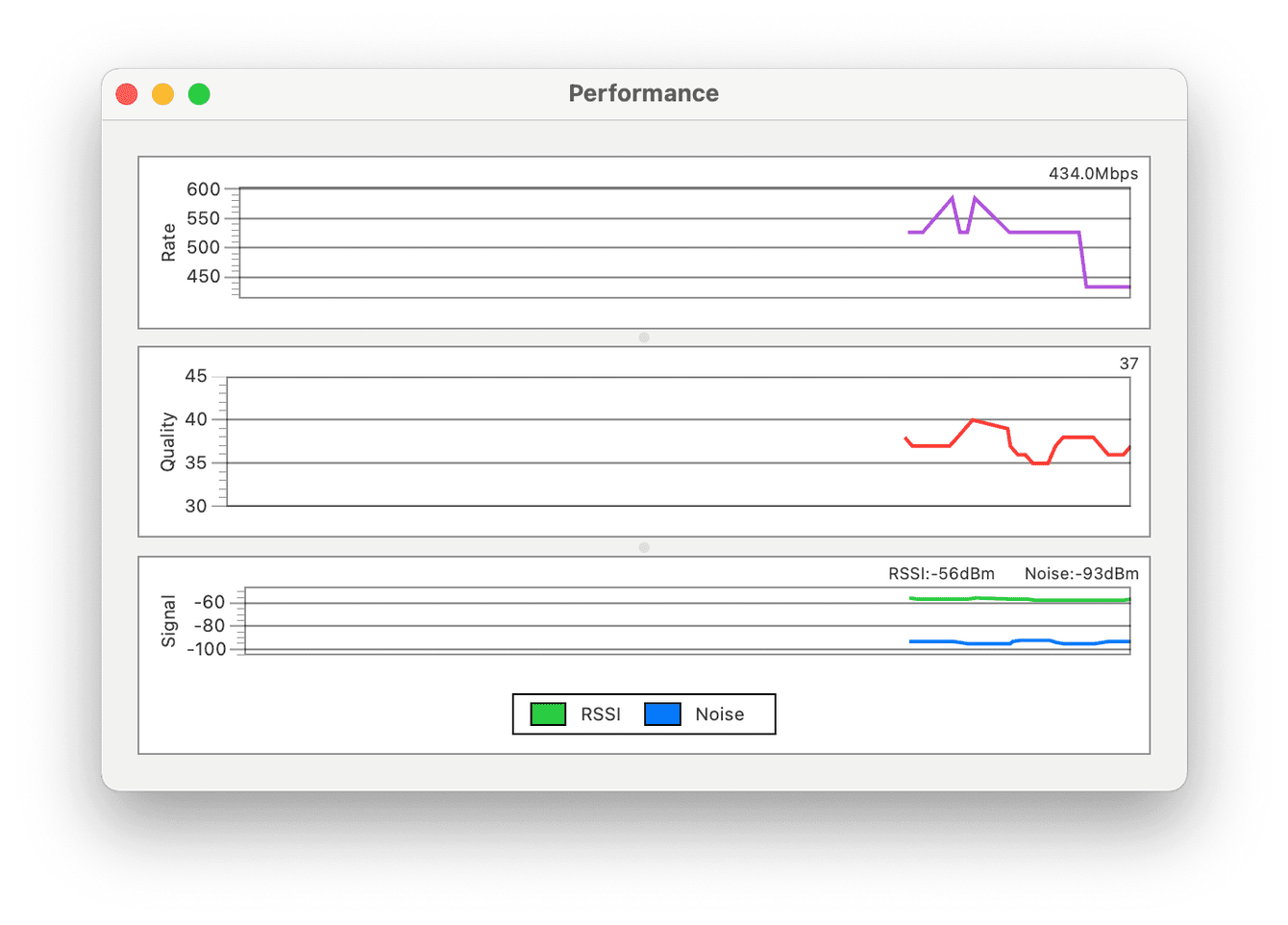 How to monitor network performance levels